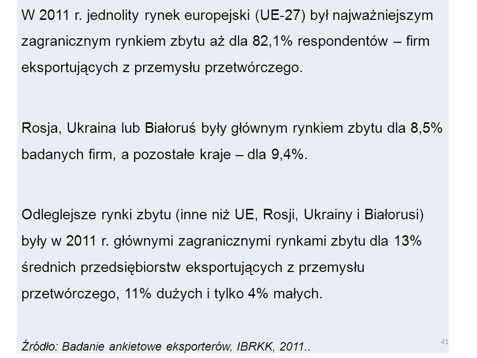 W 2011 r. jednolity rynek europejski (UE-27) był najważniejszym zagranicznym rynkiem zbytu aż dla 82,1% respondentów – firm eksportujących z przemysłu