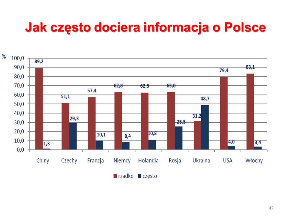 Jak często dociera informacja o Polsce 47