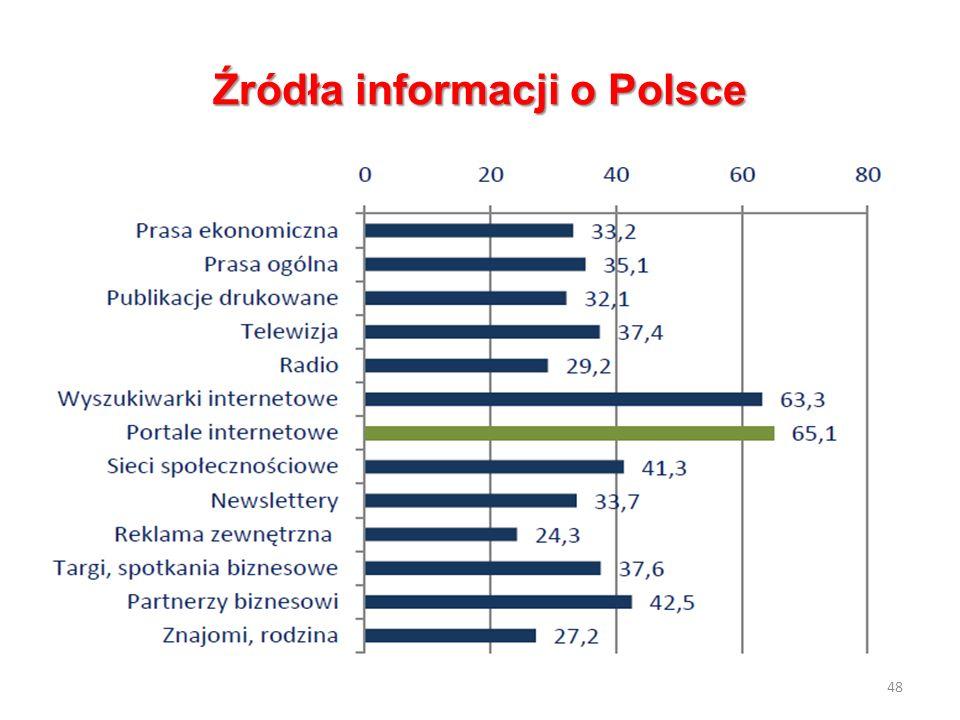 Źródła informacji o Polsce 48