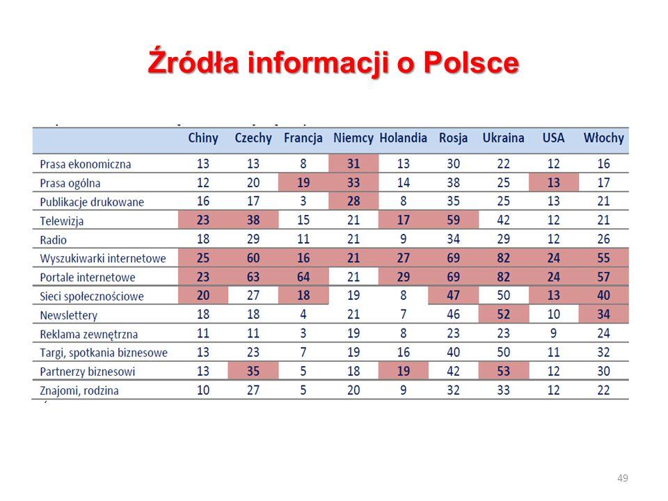 Źródła informacji o Polsce 49