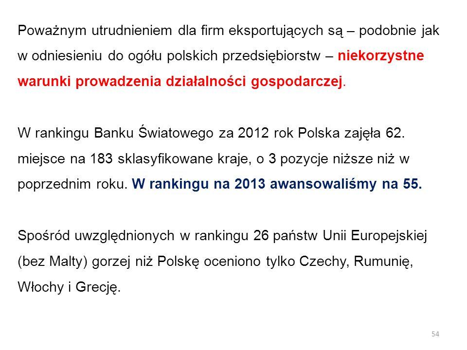 Poważnym utrudnieniem dla firm eksportujących są – podobnie jak w odniesieniu do ogółu polskich przedsiębiorstw – niekorzystne warunki prowadzenia dzi