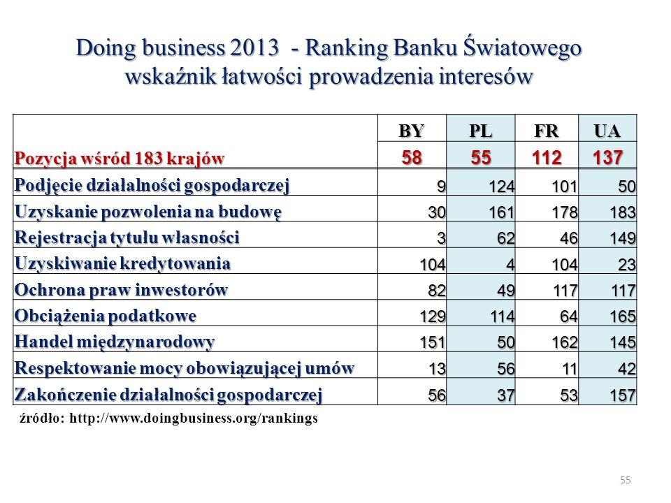 Doing business 2013 - Ranking Banku Światowego wskaźnik łatwości prowadzenia interesów BYPLFRUA Pozycja wśród 183 krajów 5855112137 Podjęcie działalno