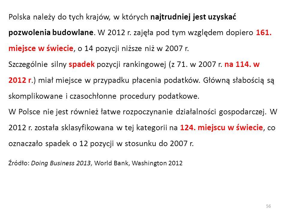 Polska należy do tych krajów, w których najtrudniej jest uzyskać pozwolenia budowlane. W 2012 r. zajęła pod tym względem dopiero 161. miejsce w świeci