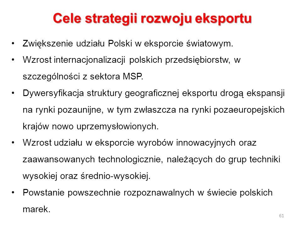 Cele strategii rozwoju eksportu Zwiększenie udziału Polski w eksporcie światowym. Wzrost internacjonalizacji polskich przedsiębiorstw, w szczególności
