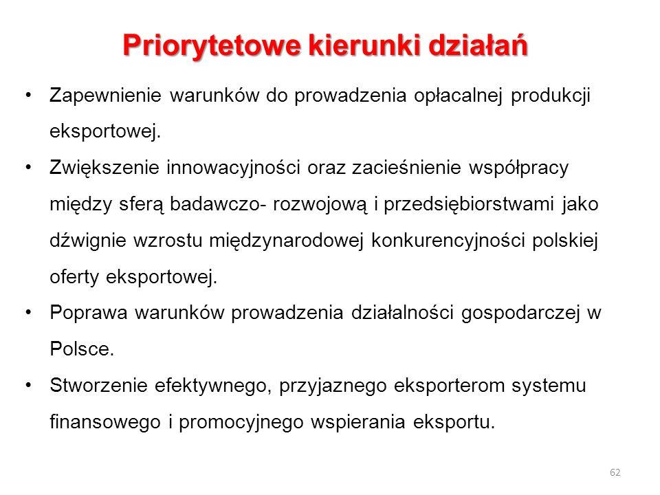 Priorytetowe kierunki działań Zapewnienie warunków do prowadzenia opłacalnej produkcji eksportowej. Zwiększenie innowacyjności oraz zacieśnienie współ
