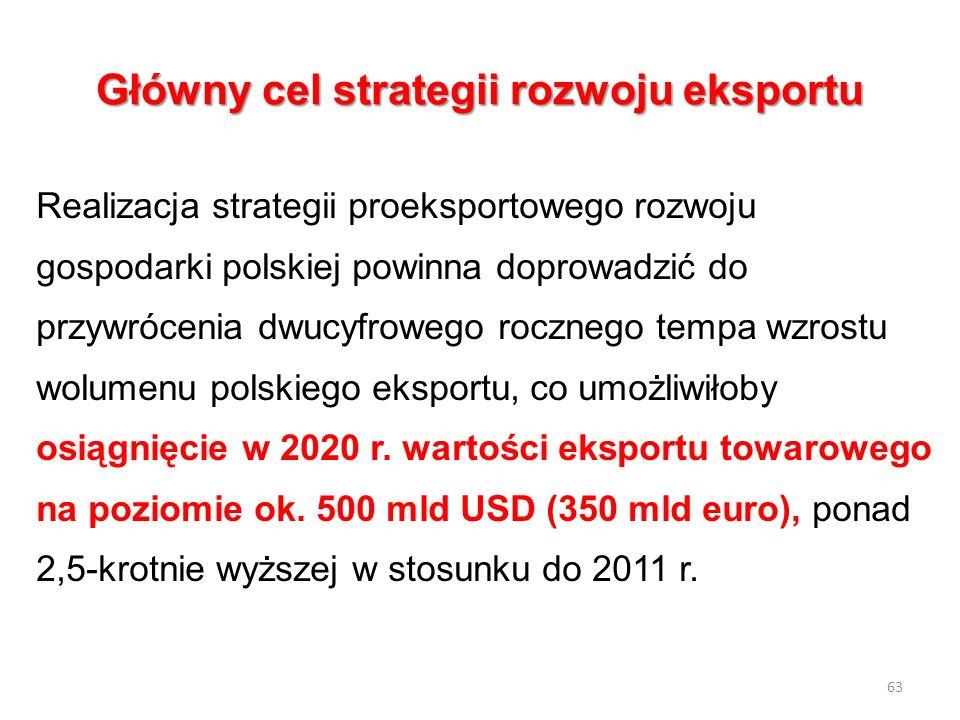 Główny cel strategii rozwoju eksportu Realizacja strategii proeksportowego rozwoju gospodarki polskiej powinna doprowadzić do przywrócenia dwucyfroweg