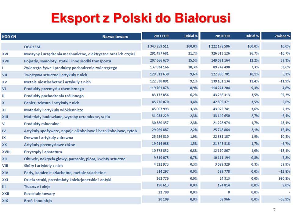 7 Eksport z Polski do Białorusi