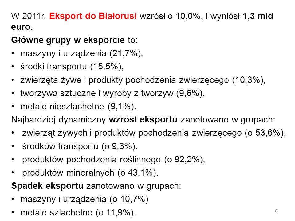 W 2011r. Eksport do Białorusi wzrósł o 10,0%, i wyniósł 1,3 mld euro. Główne grupy w eksporcie to: maszyny i urządzenia (21,7%), środki transportu (15