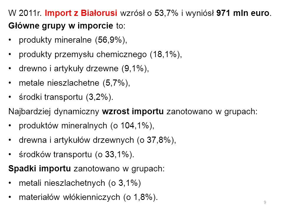 W 2011r. Import z Białorusi wzrósł o 53,7% i wyniósł 971 mln euro. Główne grupy w imporcie to: produkty mineralne (56,9%), produkty przemysłu chemiczn