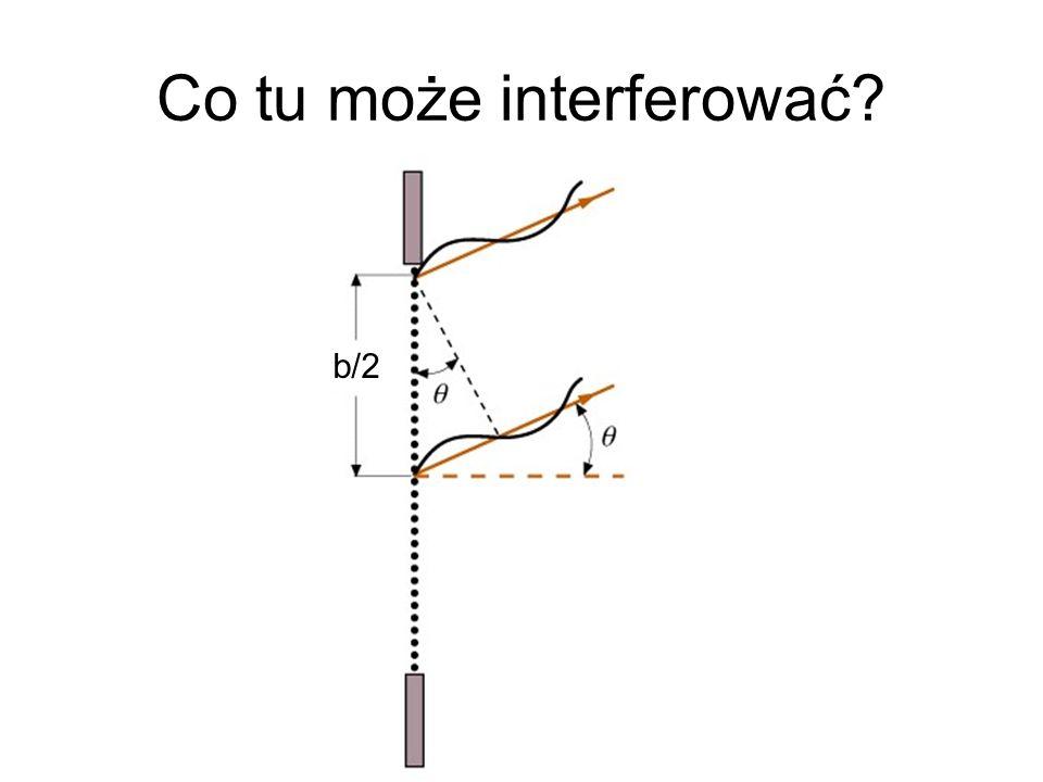 Co tu może interferować? b/2