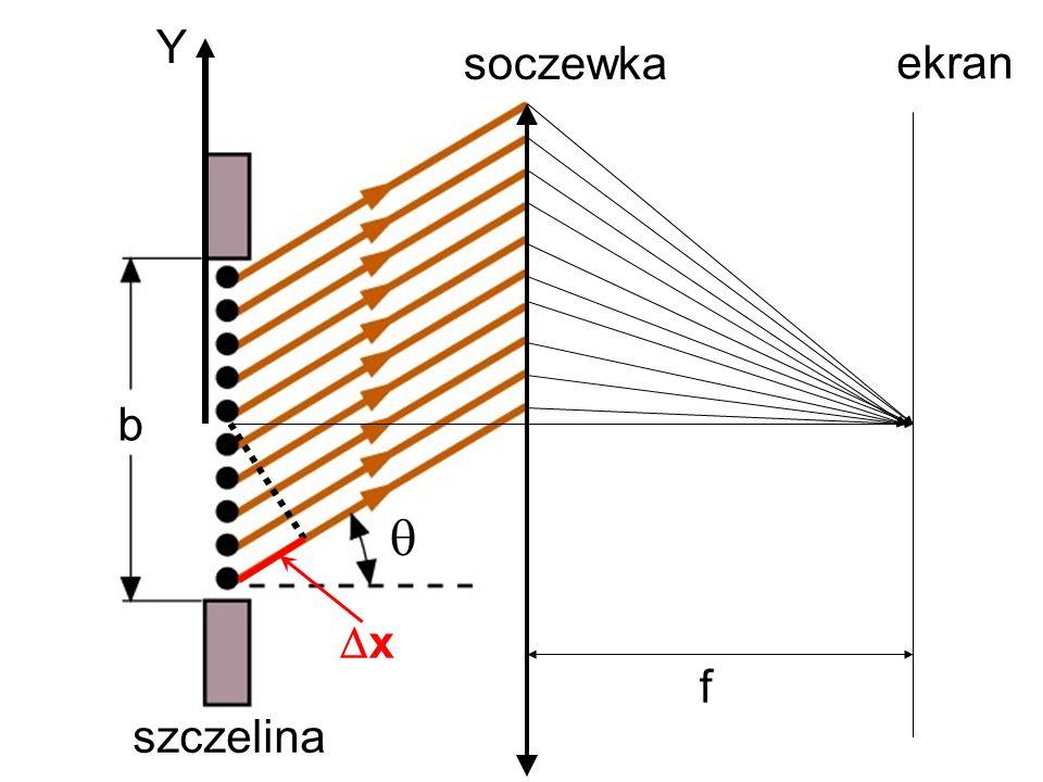 x Y b f soczewka szczelina