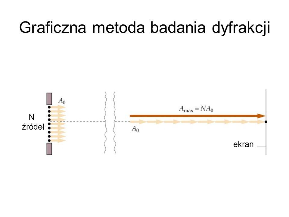 Graficzna metoda badania dyfrakcji ekran N źródeł