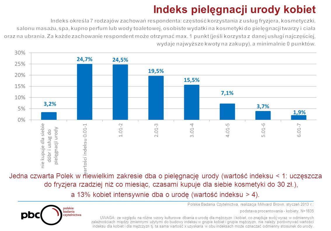 Polskie Badania Czytelnictwa, realizacja Millward Brown, styczeń 2013 r.; podstawa procentowania - kobiety, N=1835 UWAGA: ze względu na różne wzory kulturowe dbania o urodę dla mężczyzn i kobiet, co znajduje swój wyraz w odmiennych zależnościach między zmiennymi użytymi do budowy indeksu w grupie kobiet i grupie mężczyzn, nie należy porównywać wartości indeksu dla kobiet i dla mężczyzn tj.
