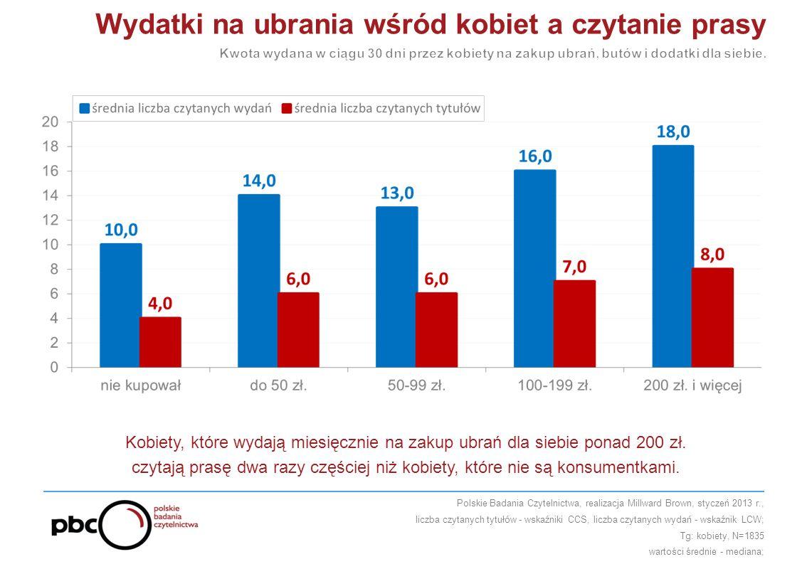 Kobiety, które wydają miesięcznie na zakup ubrań dla siebie ponad 200 zł.