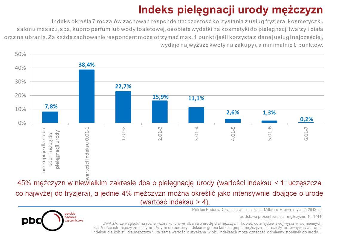 Polskie Badania Czytelnictwa, realizacja Millward Brown, styczeń 2013 r.; podstawa procentowania - mężczyźni, N=1744 UWAGA: ze względu na różne wzory kulturowe dbania o urodę dla mężczyzn i kobiet, co znajduje swój wyraz w odmiennych zależnościach między zmiennymi użytymi do budowy indeksu w grupie kobiet i grupie mężczyzn, nie należy porównywać wartości indeksu dla kobiet i dla mężczyzn tj.