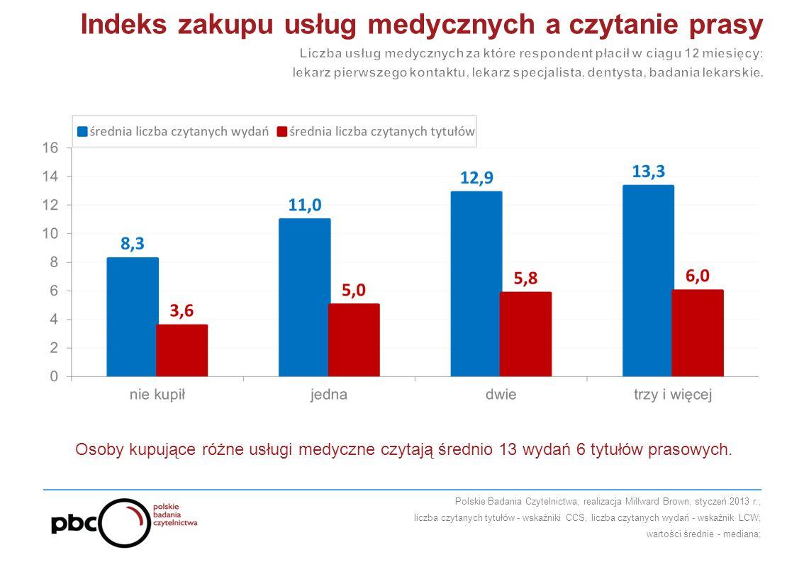 Osoby kupujące różne usługi medyczne czytają średnio 13 wydań 6 tytułów prasowych.