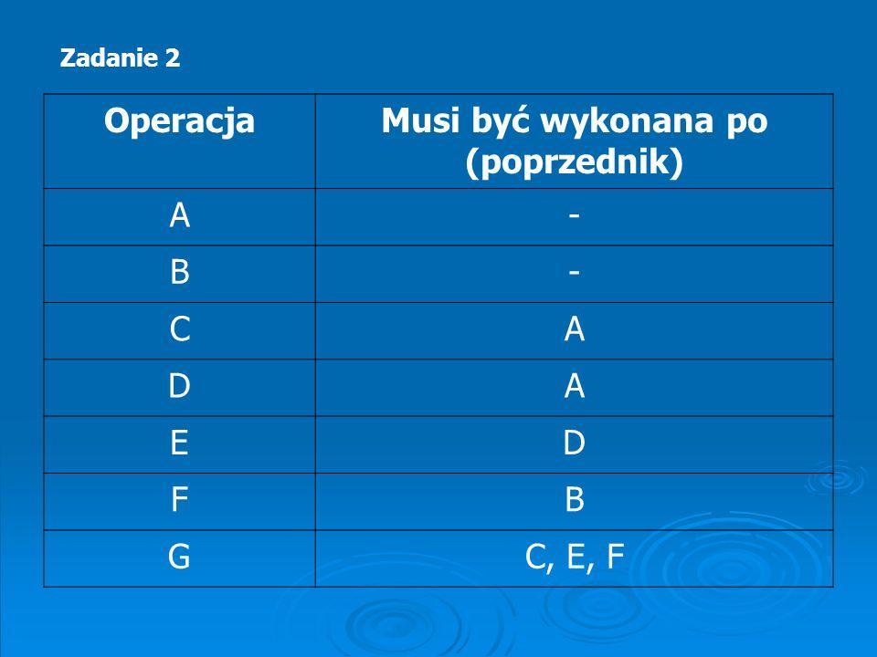 OperacjaMusi być wykonana po (poprzednik) A- B- CA DA ED FB GC, E, F Zadanie 2