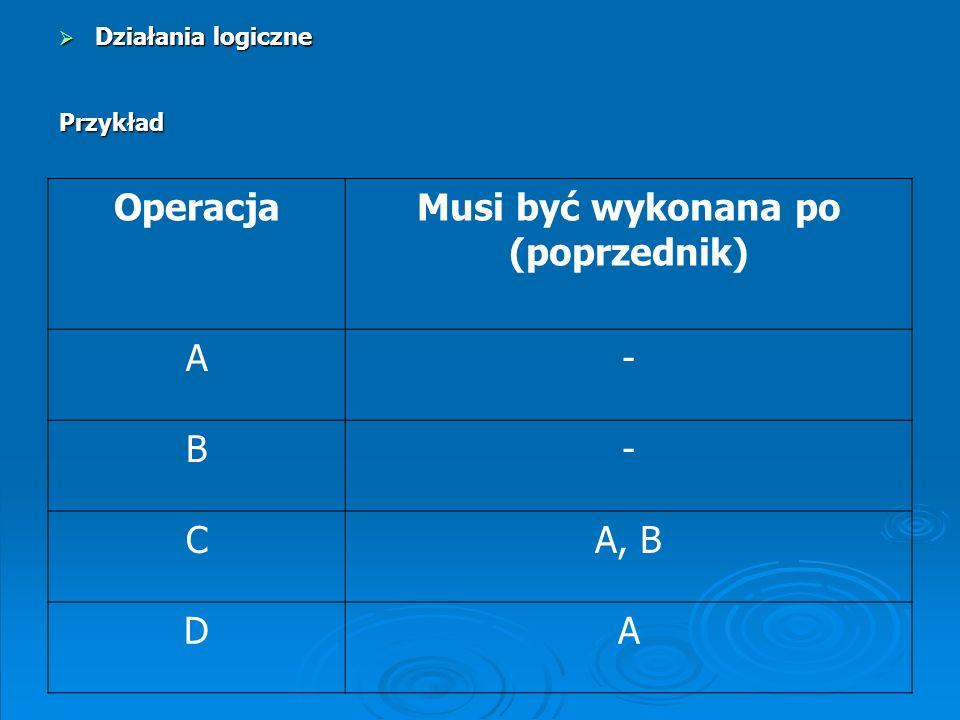OperacjaMusi być wykonana po (poprzednik) A- B- CA, B DA Działania logiczne Działania logicznePrzykład