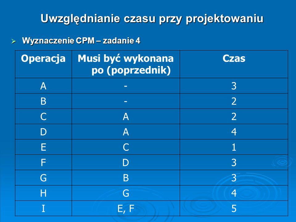 Uwzględnianie czasu przy projektowaniu Wyznaczenie CPM – zadanie 4 Wyznaczenie CPM – zadanie 4 OperacjaMusi być wykonana po (poprzednik) Czas A-3 B-2
