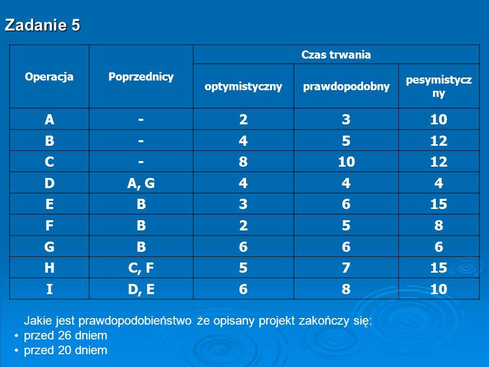 Zadanie 5 OperacjaPoprzednicy Czas trwania optymistycznyprawdopodobny pesymistycz ny A-2310 B-4512 C-81012 DA, G444 EB3615 FB258 GB666 HC, F5715 ID, E