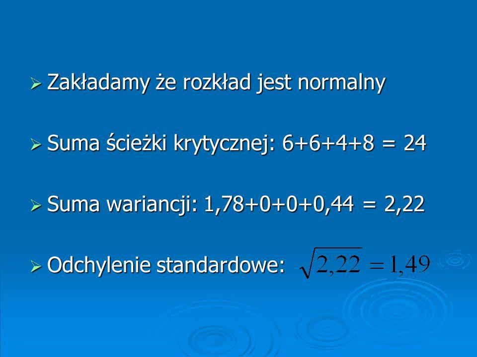 Zakładamy że rozkład jest normalny Zakładamy że rozkład jest normalny Suma ścieżki krytycznej: 6+6+4+8 = 24 Suma ścieżki krytycznej: 6+6+4+8 = 24 Suma