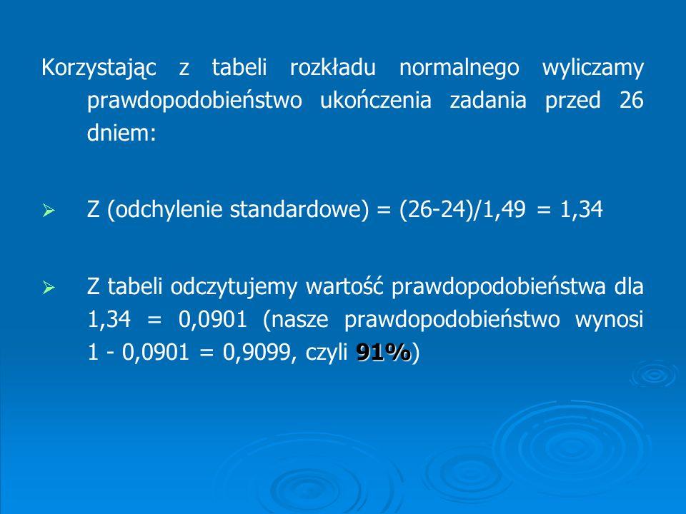 Korzystając z tabeli rozkładu normalnego wyliczamy prawdopodobieństwo ukończenia zadania przed 26 dniem: Z (odchylenie standardowe) = (26-24)/1,49 = 1