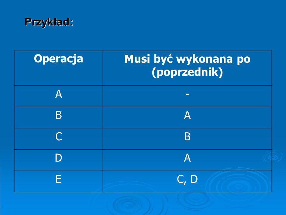 OperacjaMusi być wykonana po (poprzednik) A- BA CB DA EC, D Przykład: