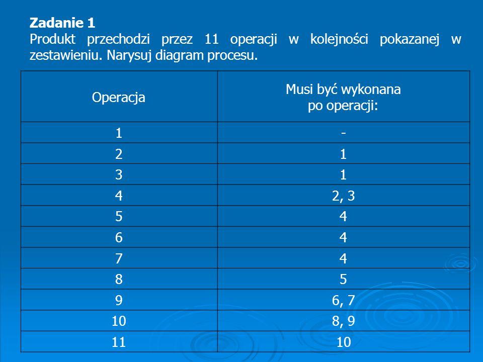 Operacja Musi być wykonana po operacji: 1- 21 31 42, 3 54 64 74 85 96, 7 108, 9 1110 Zadanie 1 Produkt przechodzi przez 11 operacji w kolejności pokaz