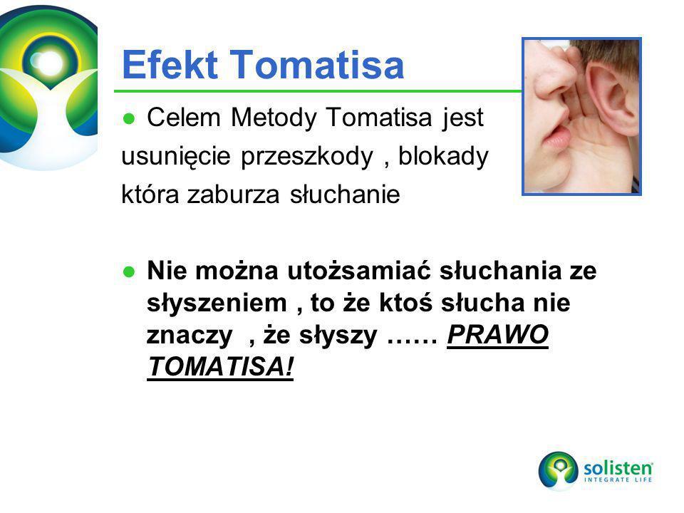 © Solisten LLC., 2009 Efekt Tomatisa Celem Metody Tomatisa jest usunięcie przeszkody, blokady która zaburza słuchanie Nie można utożsamiać słuchania z
