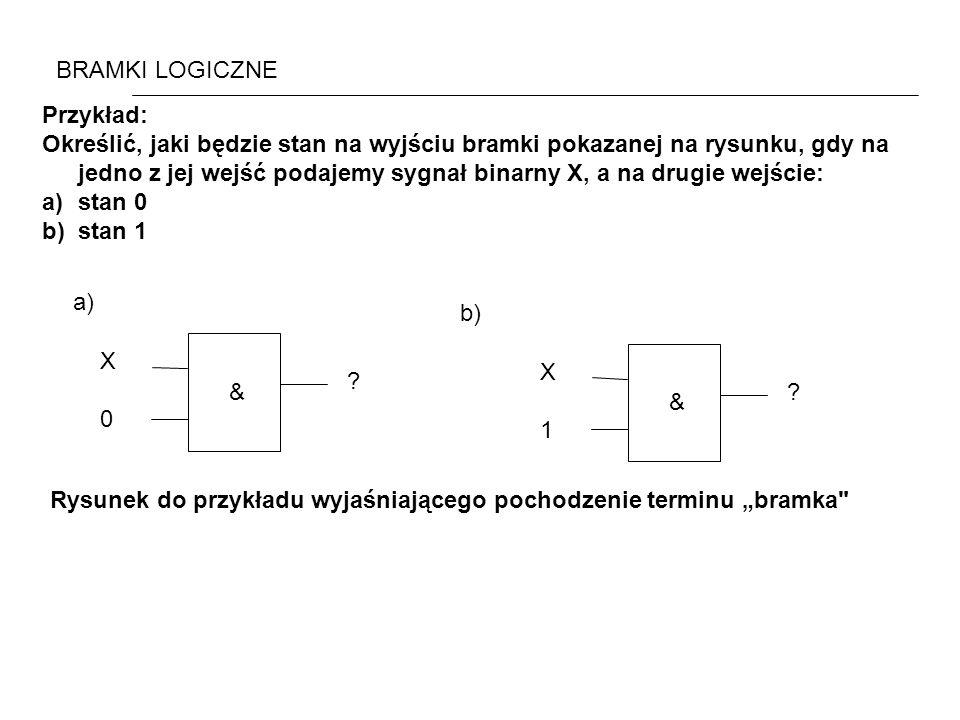 Przykład: Określić, jaki będzie stan na wyjściu bramki pokazanej na rysunku, gdy na jedno z jej wejść podajemy sygnał binarny X, a na drugie wejście: a)stan 0 b)stan 1 BRAMKI LOGICZNE X0X0 .