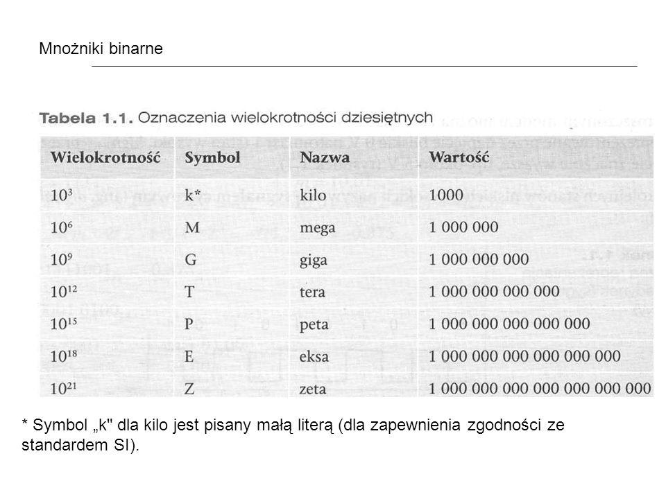 * Symbol k dla kilo jest pisany małą literą (dla zapewnienia zgodności ze standardem SI).