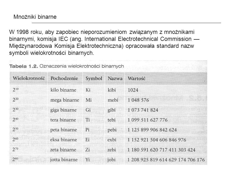Mnożniki binarne W 1998 roku, aby zapobiec nieporozumieniom związanym z mnożnikami binarnymi, komisja IEC (ang.