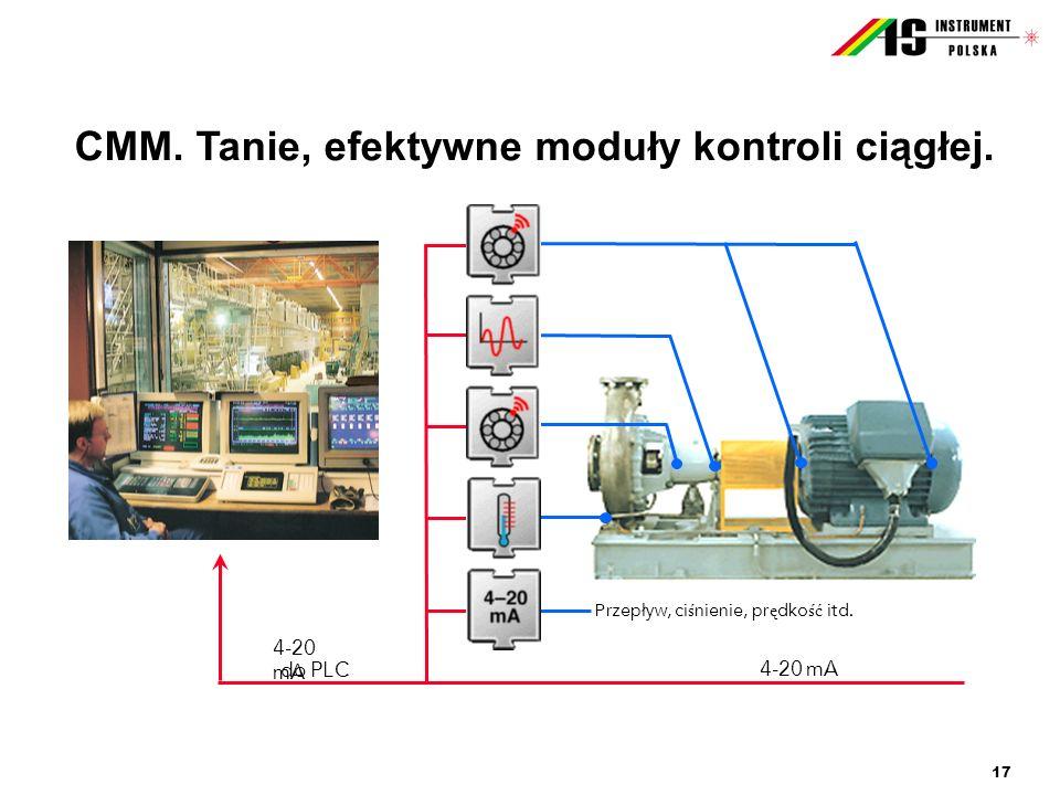 17 CMM. Tanie, efektywne moduły kontroli ciągłej. 4-20 mA do PLC Przepływ, ci ś nienie, pr ę dko ść itd. 4-20 mA