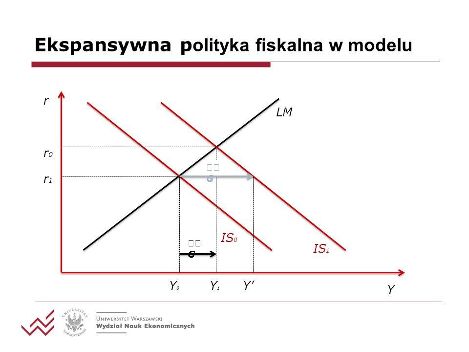 Ekspansywna p olityka fiskalna w modelu r Y IS 0 LM IS 1 Y0Y0 Y1Y1 Y G G r0r0 r1r1