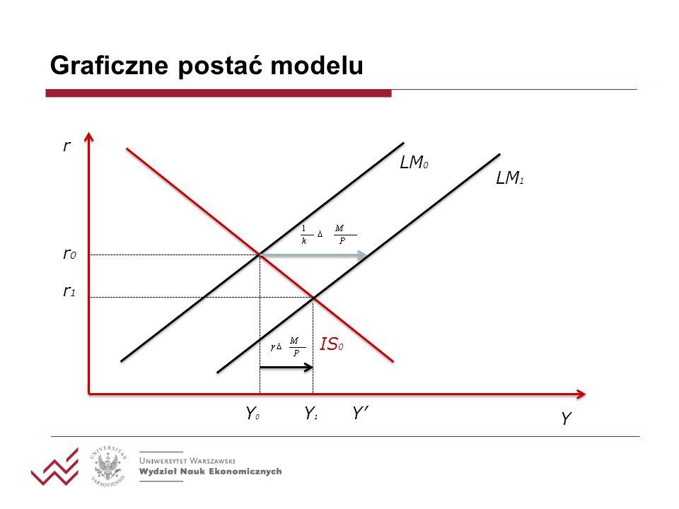 Graficzne postać modelu r Y IS 0 LM 0 Y0Y0 Y1Y1 Y LM 1 r0r0 r1r1