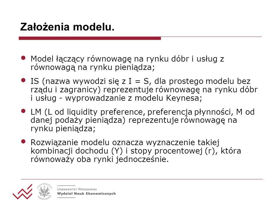 Założenia modelu. Model łączący równowagę na rynku dóbr i usług z równowagą na rynku pieniądza; IS (nazwa wywodzi się z I = S, dla prostego modelu bez