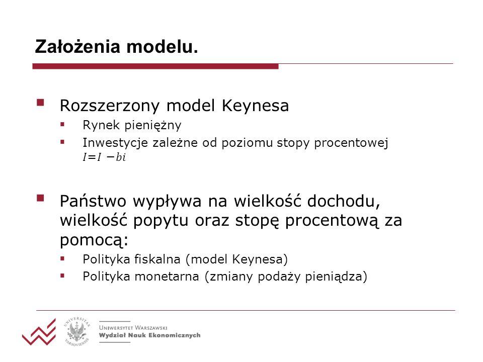 Założenia modelu. Rozszerzony model Keynesa Rynek pieniężny Inwestycje zależne od poziomu stopy procentowej = Państwo wypływa na wielkość dochodu, wie