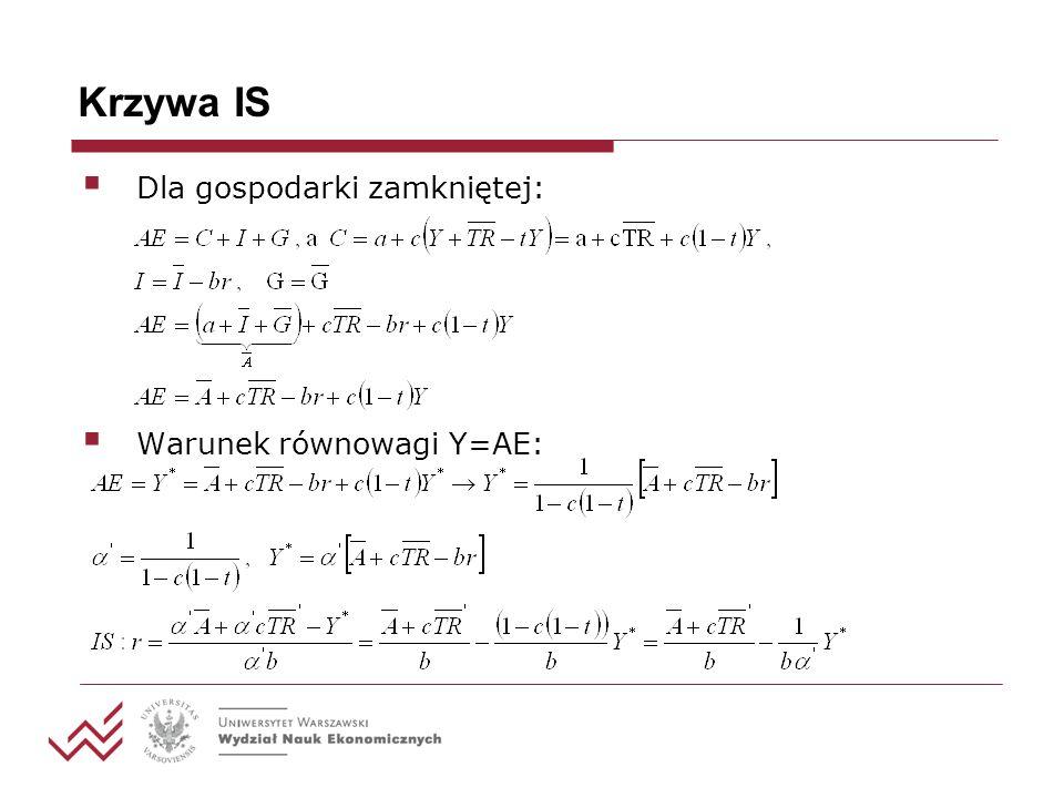 Krzywa IS Dla gospodarki zamkniętej: Warunek równowagi Y=AE: