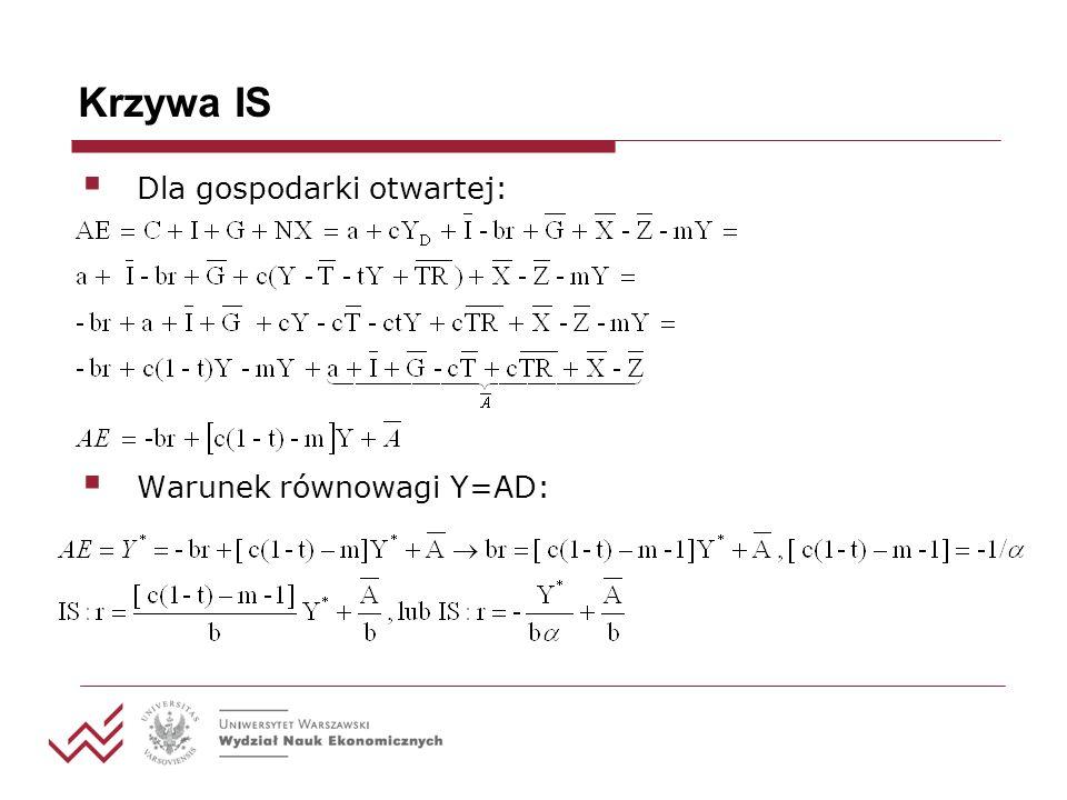 Krzywa IS Dla gospodarki otwartej: Warunek równowagi Y=AD: