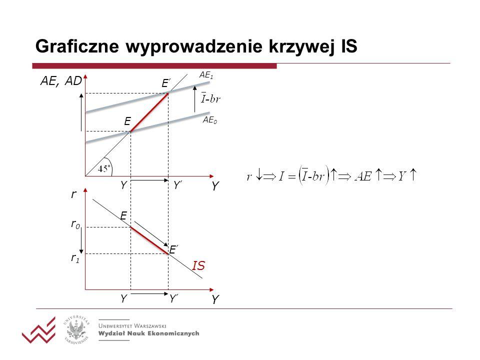 Graficzne wyprowadzenie krzywej IS AE, AD Y AE 0 AE 1 YY E E r Y YY r0r0 r1r1 E E IS