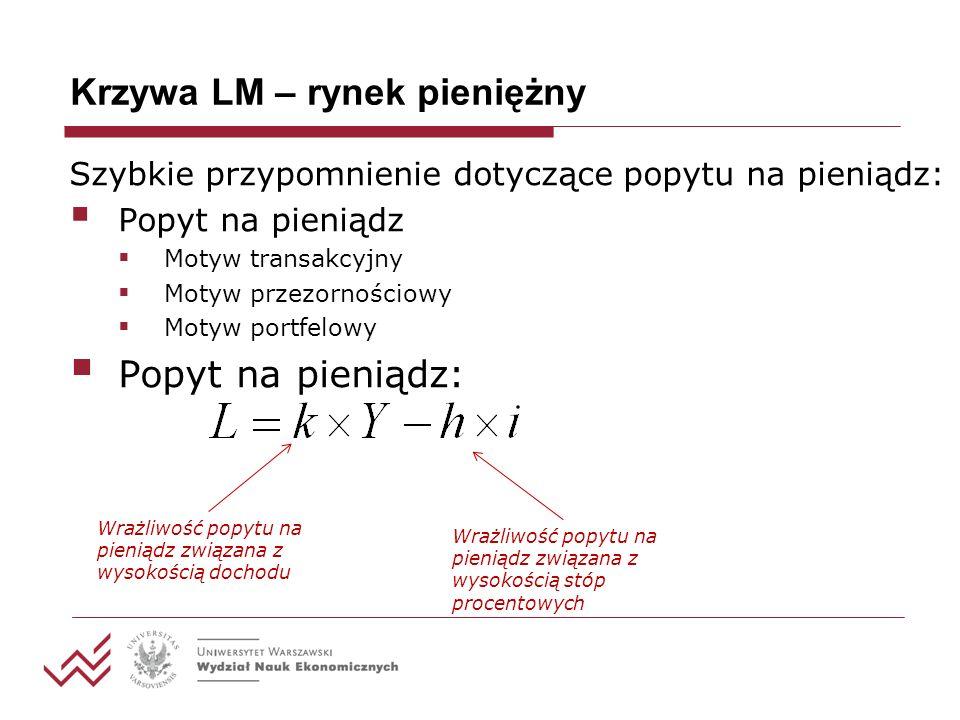 Krzywa LM – rynek pieniężny W równowadze poyt=podaż: Krzywa LM: