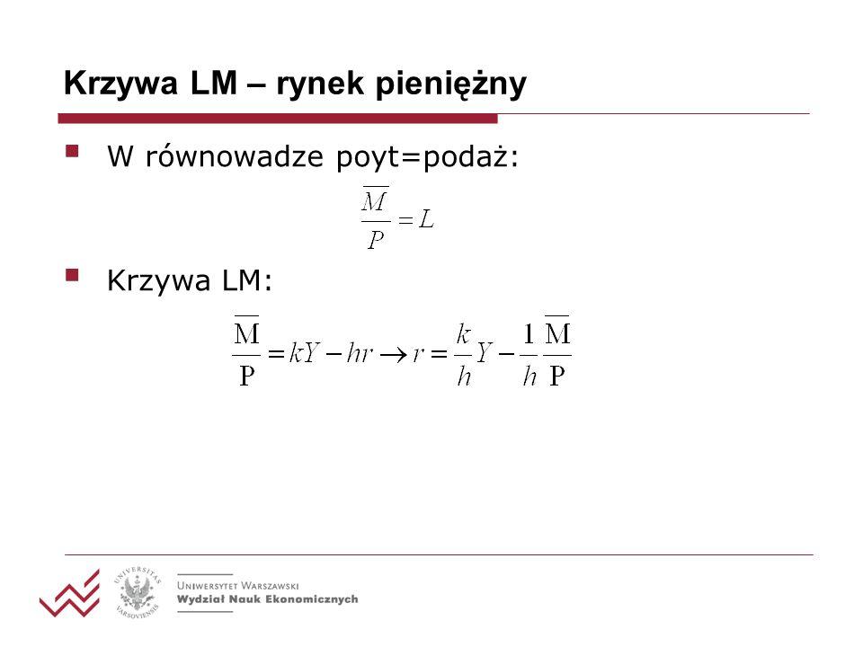 Graficzne wyprowadzenie krzywej LM r E E r Y YY r0r0 r1r1 M/P L L r0r0 r1r1 LM E E