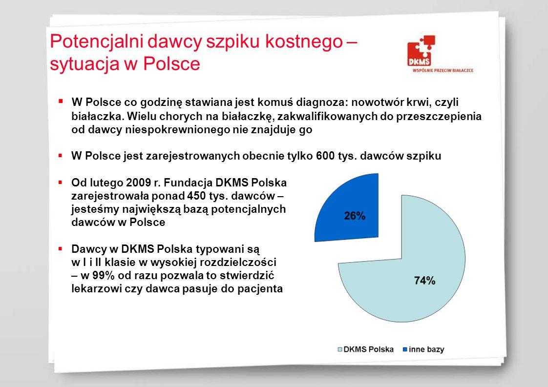 Potencjalni dawcy szpiku kostnego – sytuacja w Polsce W Polsce co godzinę stawiana jest komuś diagnoza: nowotwór krwi, czyli białaczka. Wielu chorych