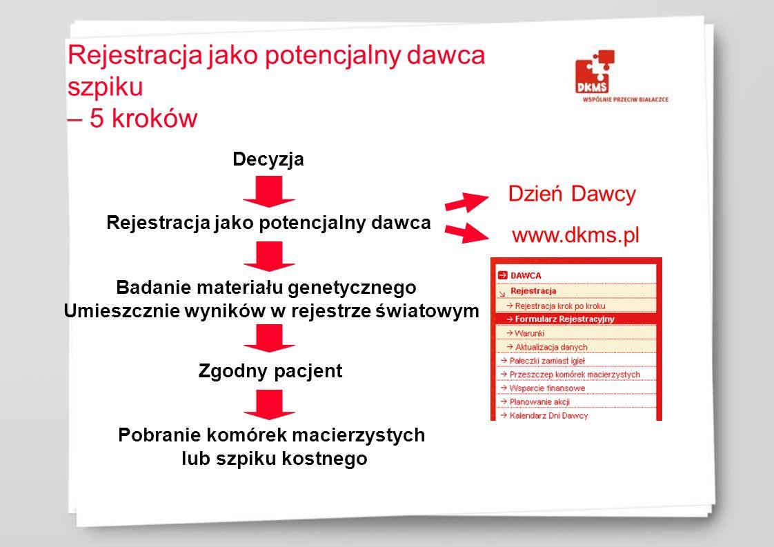 Rejestracja jako potencjalny dawca szpiku – 5 kroków Decyzja Rejestracja jako potencjalny dawca Badanie materiału genetycznego Umieszcznie wyników w r