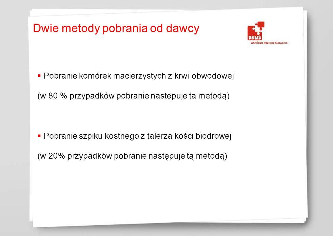 Zapytanie z kliniki transplantacyjnej Badania stanu zdrowia dawcy Organizacja pobrania przez DKMS Pobranie szpiku kostnego (2010: ok.
