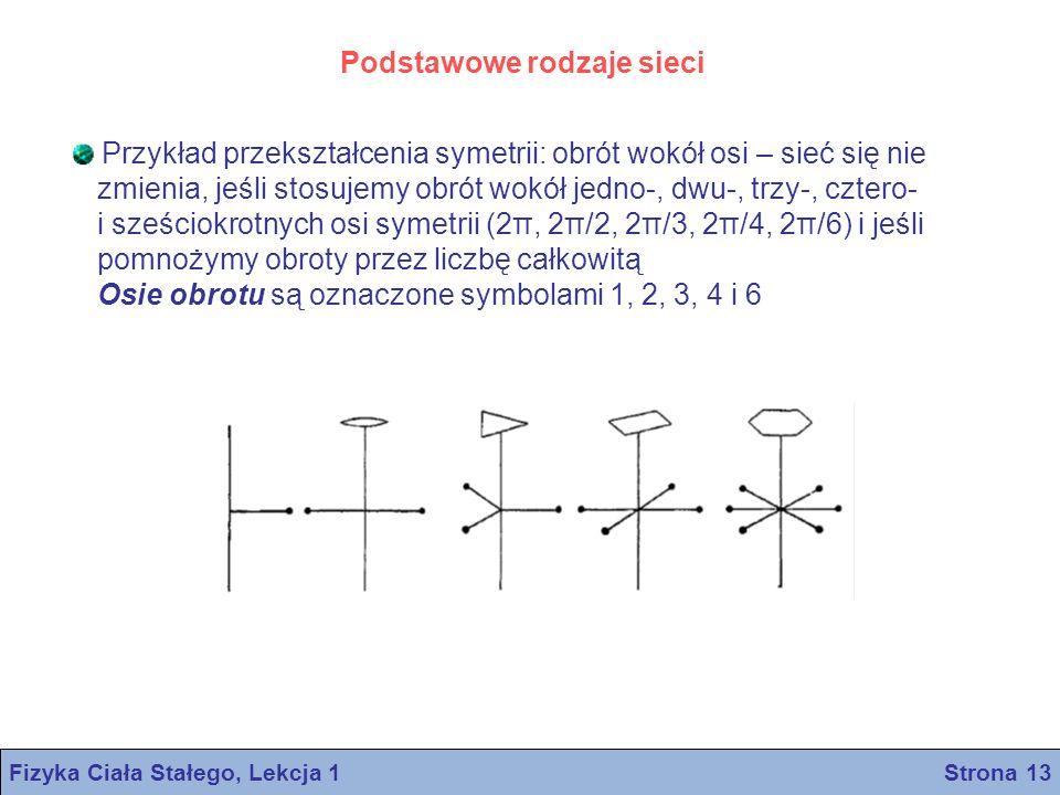 Podstawowe rodzaje sieci Przykład przekształcenia symetrii: obrót wokół osi – sieć się nie zmienia, jeśli stosujemy obrót wokół jedno-, dwu-, trzy-, c