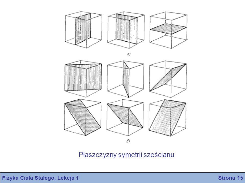 Płaszczyzny symetrii sześcianu Fizyka Ciała Stałego, Lekcja 1 Strona 15