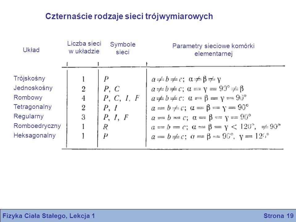 Układ Trójskośny Jednoskośny Rombowy Tetragonalny Regularny Romboedryczny Heksagonalny Liczba sieci w układzie Symbole sieci Parametry sieciowe komórk