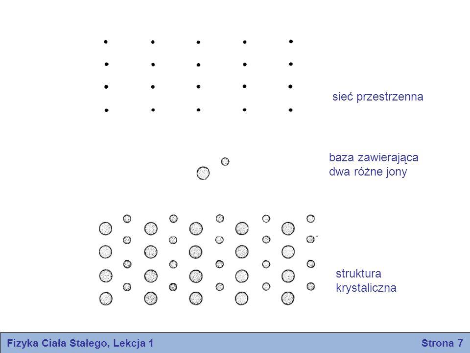 Przekształcenia symetrii Jednym z przekształceń symetrii są przekształcenia translacji kryształu Przekształcenia symetrii związane z obrotem i odbiciem są nazwane przekształceniami względem punktu Mogą być jeszcze przekształcenia złożone, wynikłe z połączenia przekształcenia względem punktu z translacjami Fizyka Ciała Stałego, Lekcja 1 Strona 8