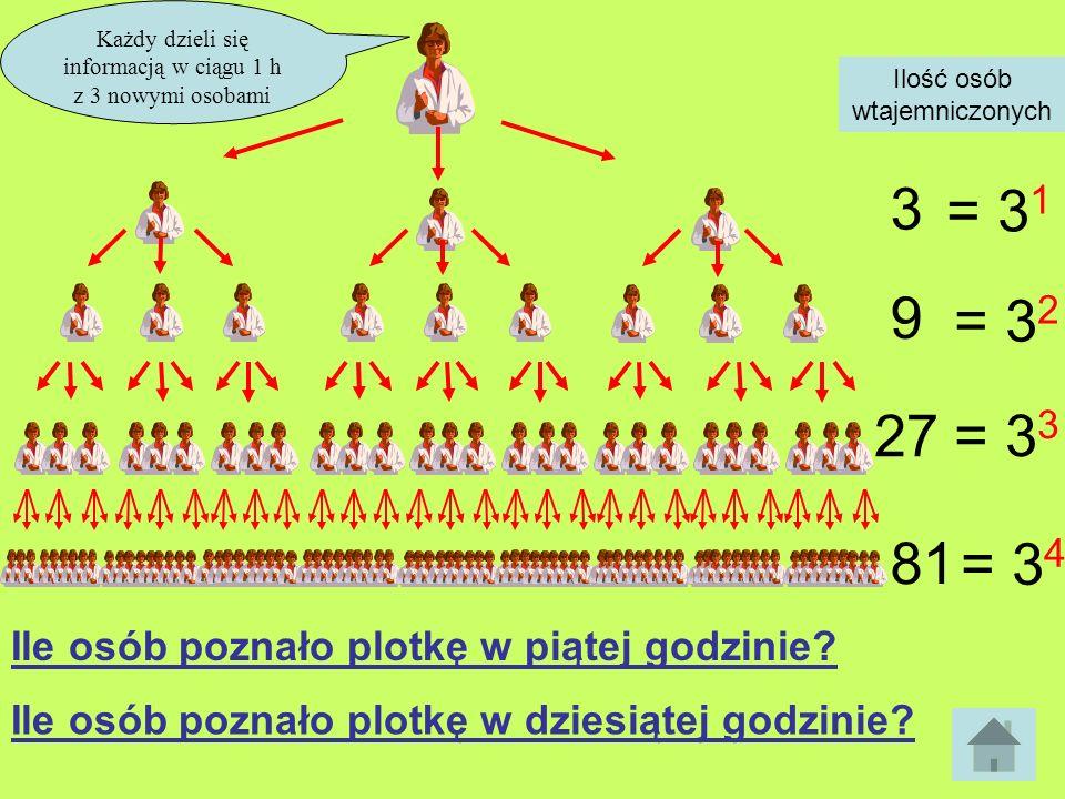 Każdy dzieli się informacją w ciągu 1 h z 3 nowymi osobami 3 Ilość osób wtajemniczonych 9 27 81 = 3 1 = 3 2 = 3 3 = 3 4 Ile osób poznało plotkę w piąt